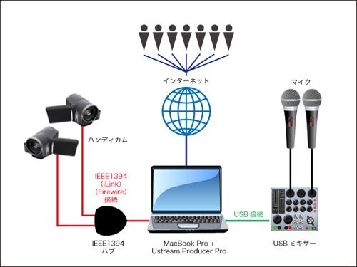 MacでUstream|ユーストリーム配信をするために必要な構成アイテム