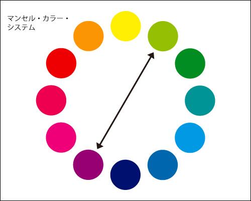 色相、彩度、明度、補色など。色の配色は難しい。