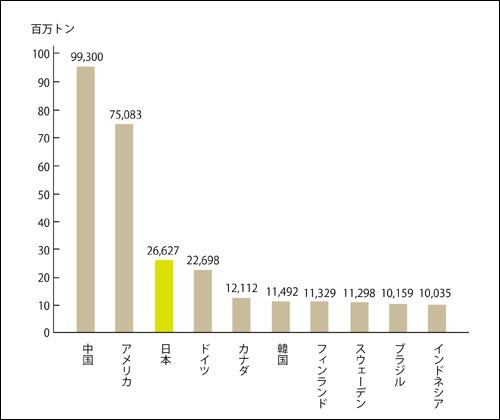 世界の紙生産量