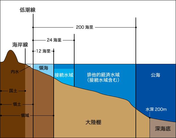 海の領域:領海、接続水域、排他的経済水域などを知っておく