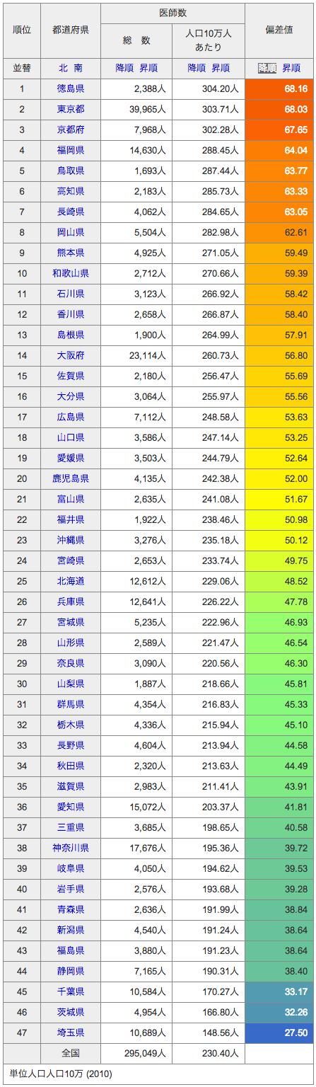2012総医師数(2010年第一位徳島県)