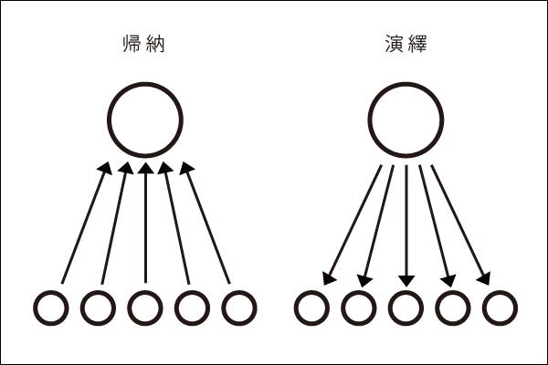 グラフィックデザイナー|ウェブデザイナーのための帰納法と演繹法入門(んな大袈裟な…w)