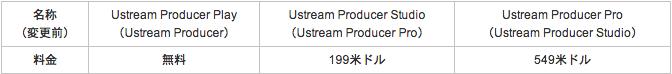 ustream producer名称変更