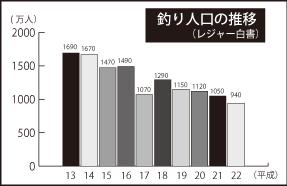 釣り人口グラフ