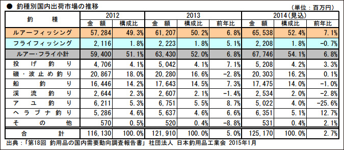 釣り種別国内出荷市場の推移
