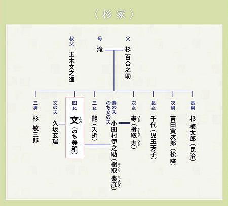 吉田松陰家系図