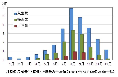 1年で台風の多い月