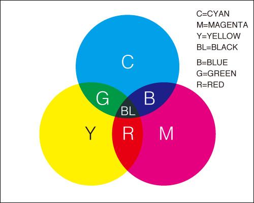 色の三原色。RGB, CMYK色指定など