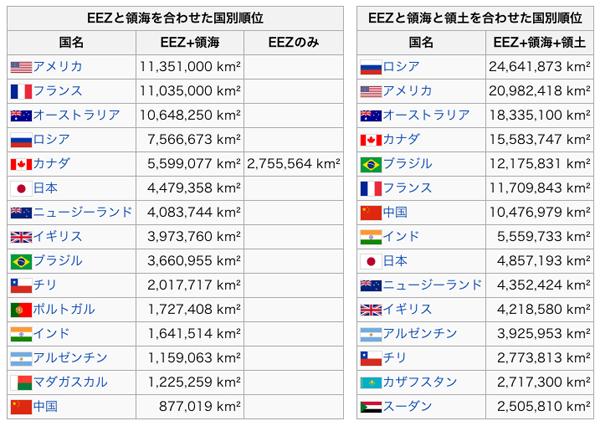 日本の海の広さの順位