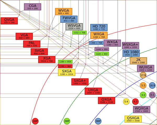 web制作にまつわる画面解像度(アスペクト比)のことなど