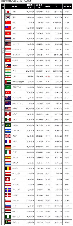 2014fb_population