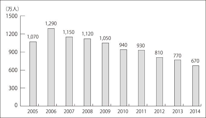 2005年から2014年釣り人口の推移