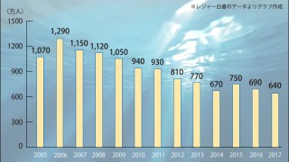 釣り人口、釣り市場の2017年までの推移