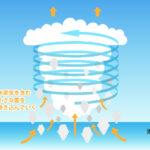 台風の仕組みを知っておく。夏と秋の予定はコイツ次第。