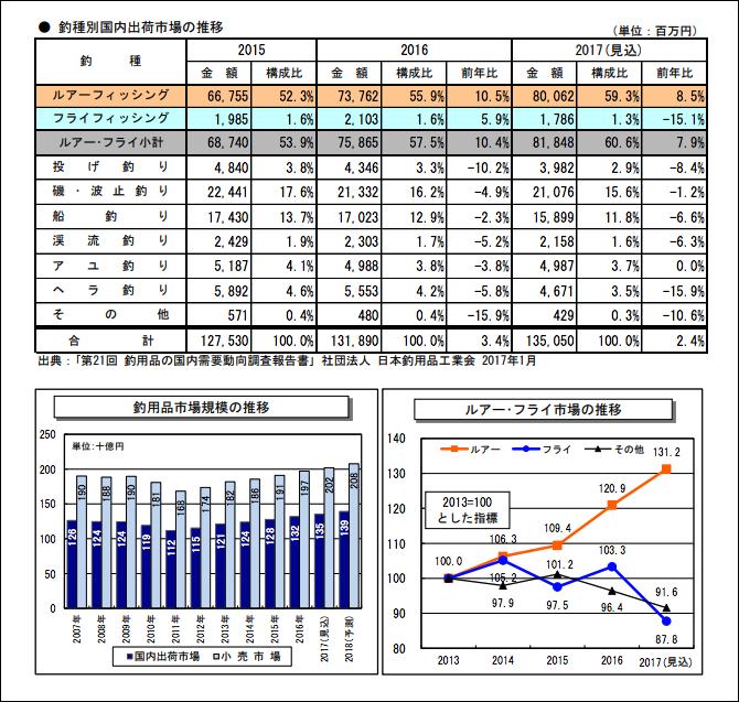 ティムコ魚種別国内出荷市場の推移